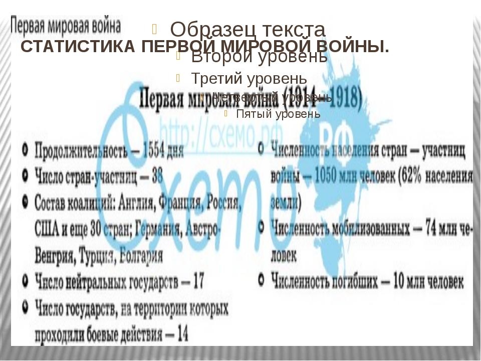 СТАТИСТИКА ПЕРВОЙ МИРОВОЙ ВОЙНЫ.