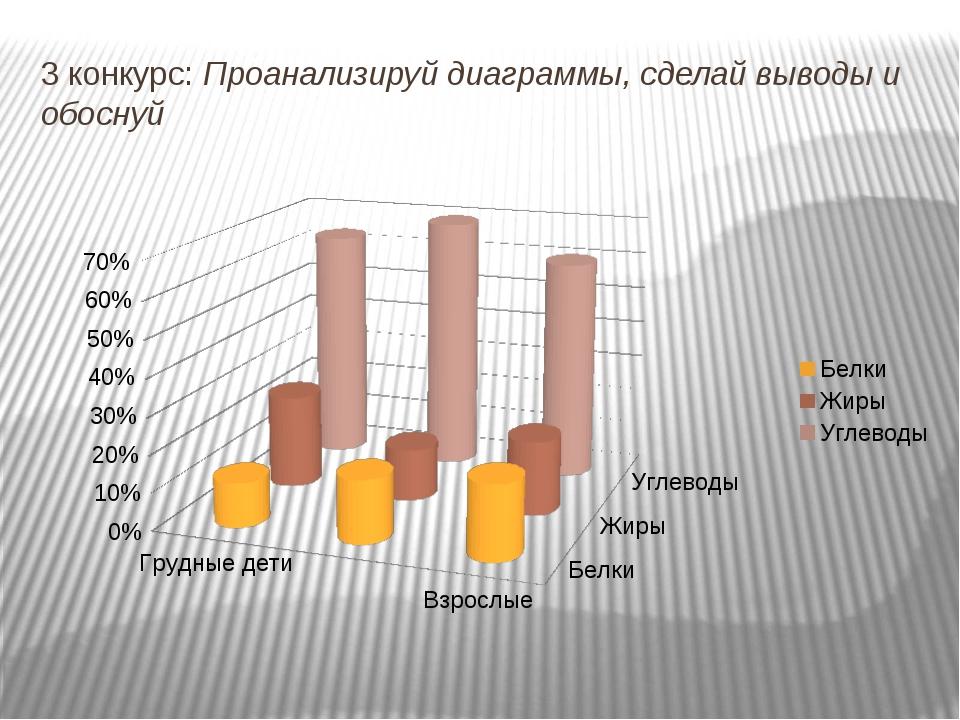 3 конкурс: Проанализируй диаграммы, сделай выводы и обоснуй