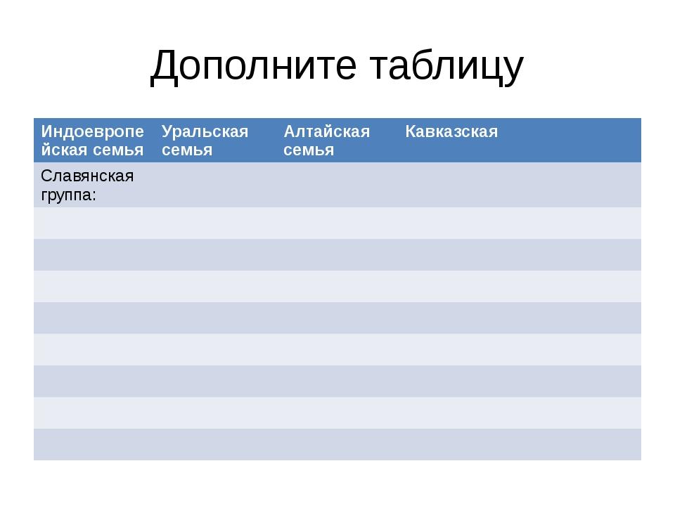 Дополните таблицу Индоевропейская семья Уральская семья Алтайская семья Кавка...
