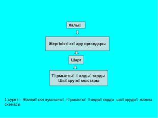 1-сурет – Жалпақтал ауылының тұрмыстық қалдықтарды шығарудың жалпы схемасы