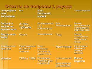 Ответы на вопросы 1 раунда Географическое положениевсеМыс Игольный, южная