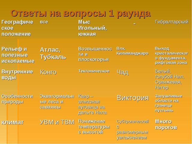 Ответы на вопросы 1 раунда Географическое положениевсеМыс Игольный, южная...