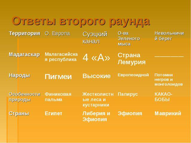 Ответы второго раунда Территория О. ЕвропаСуэцкий каналО-ва Зеленого мыса...