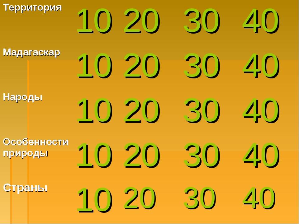 Территория10203040 Мадагаскар 10203040 Народы 10203040 Особенност...
