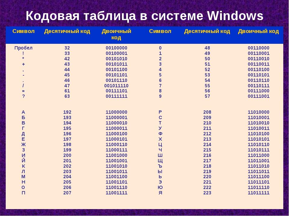 Кодовая таблица в системе Windows СимволДесятичный кодДвоичный кодСимволД...