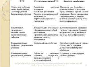 Доклад Лобановой Н.А. «Методы и приёмы по формированию универсальных учебных