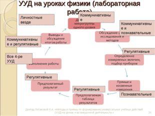 УУД на уроках физики (лабораторная работа) Доклад Лобановой Н.А. «Методы и пр