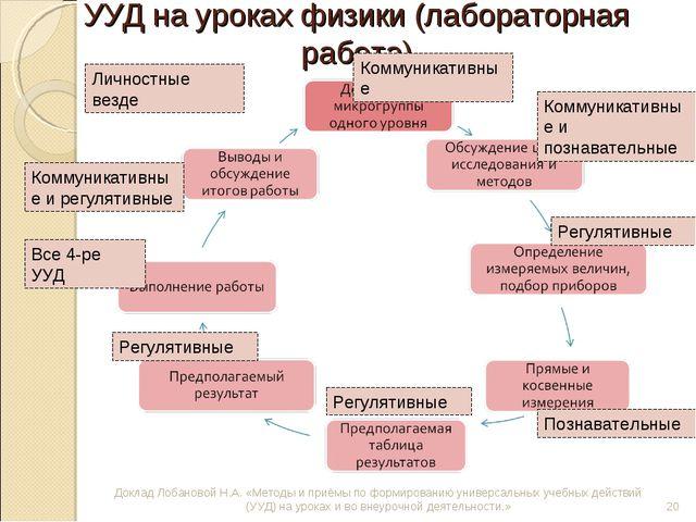 УУД на уроках физики (лабораторная работа) Доклад Лобановой Н.А. «Методы и пр...