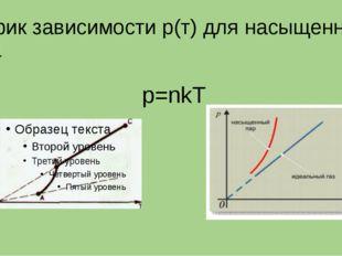 График зависимости р(т) для насыщенного пара р=nkT