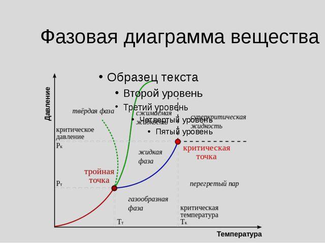 Фазовая диаграмма вещества