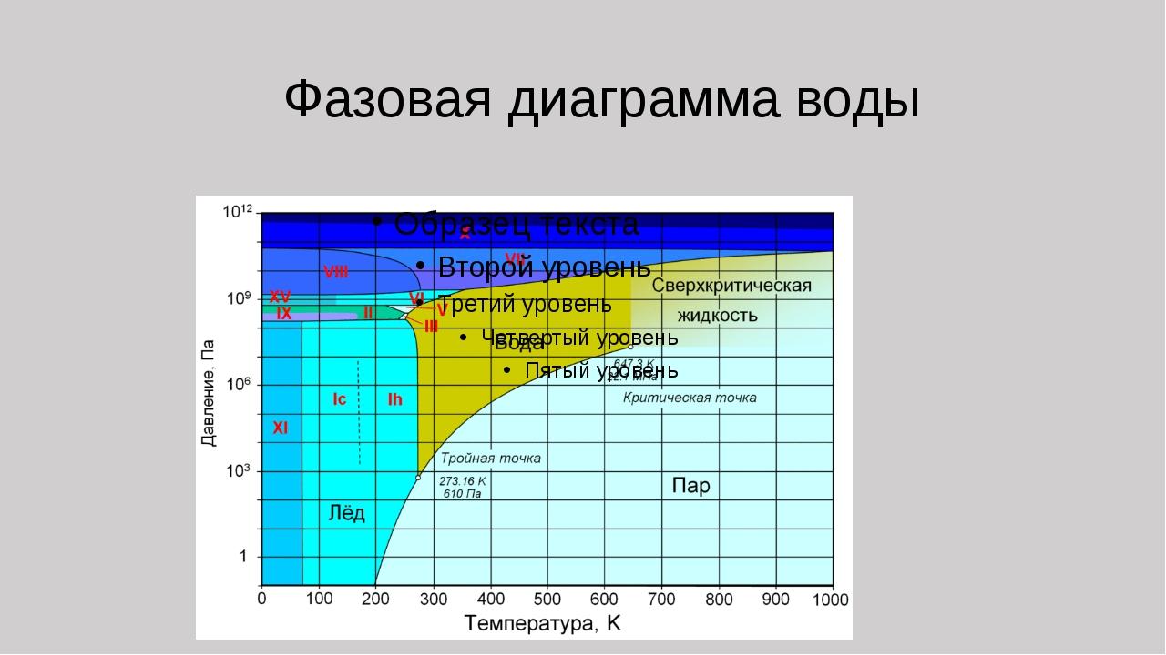 Фазовая диаграмма воды