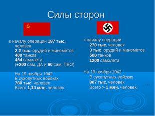 Силы сторон к началу операции 187 тыс. человек 2,2 тыс. орудий и минометов 40