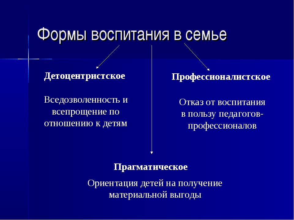 Формы воспитания в семье Детоцентристское Профессионалистское Прагматическое...