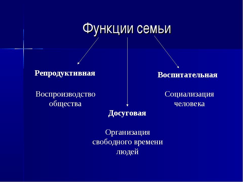 Функции семьи Репродуктивная Воспитательная Досуговая Воспроизводство обществ...