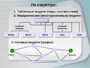 По структуре: 1. Табличные модели (пары соответствия) 2. Иерархические (много