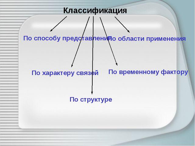 Классификация По способу представления По области применения По характеру свя...