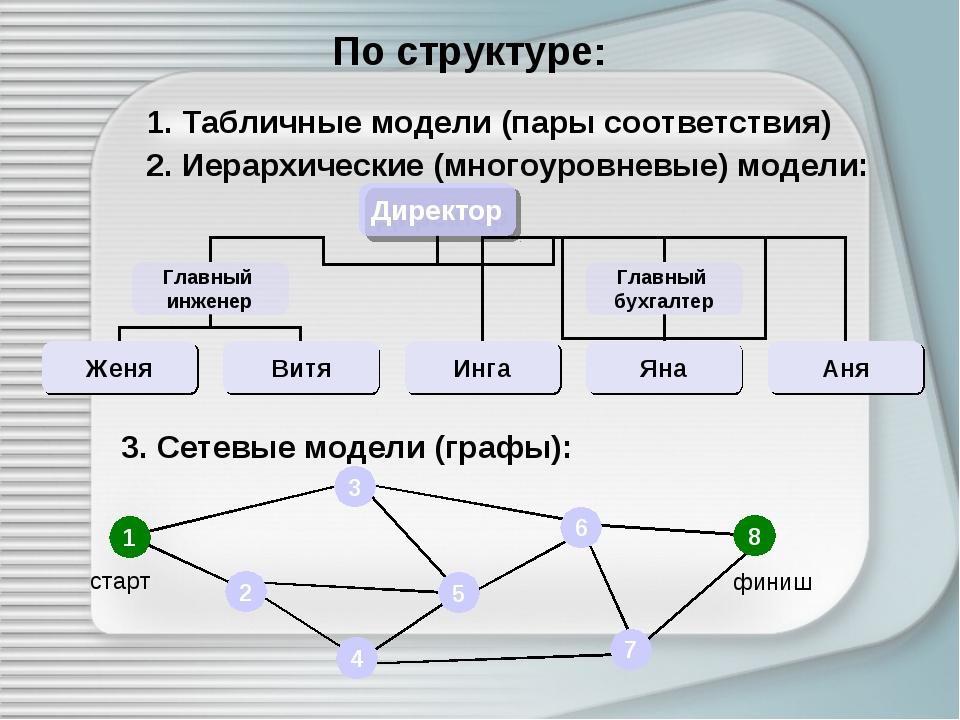 По структуре: 1. Табличные модели (пары соответствия) 2. Иерархические (много...