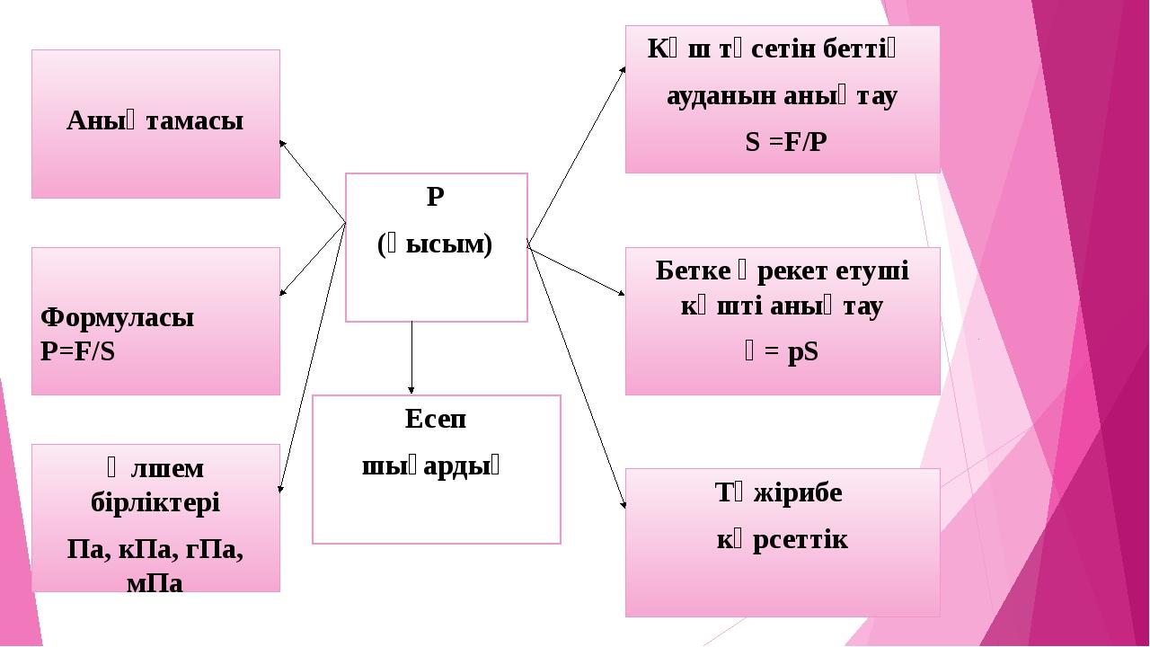 Анықтамасы Формуласы P=F/S Өлшем бірліктері Па, кПа, гПа, мПа Р (қысым) Есеп...