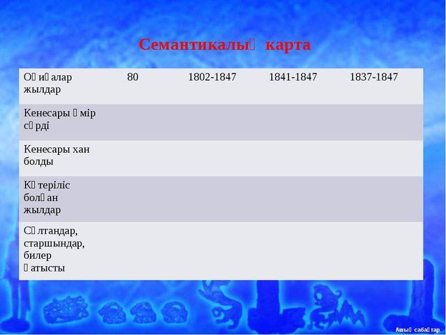 Семантикалық карта Оқиғалар жылдар 80 1802-1847 1841-1847 1837-1847 Кенес...