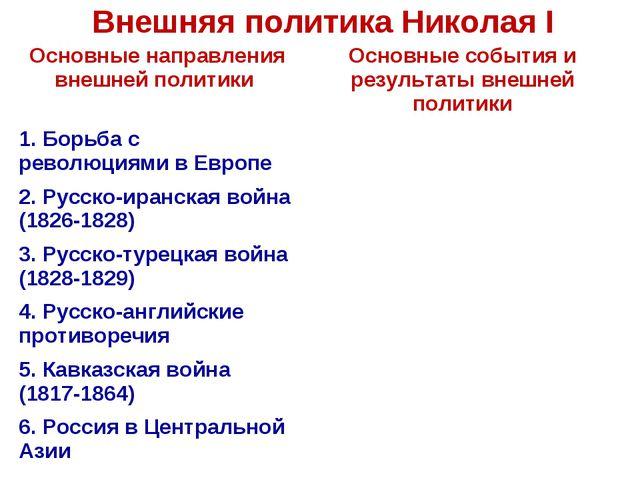 Внешняя политика Николая I Основные направления внешней политики Основные со...