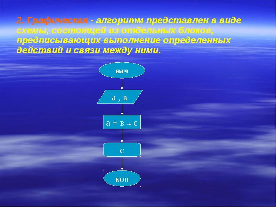 2. Графическая - алгоритм представлен в виде схемы, состоящей из отдельных бл...