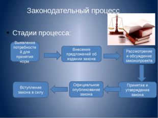Законодательный процесс Стадии процесса: Выявление потребностей для принятия