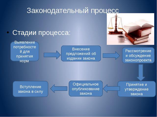 Законодательный процесс Стадии процесса: Выявление потребностей для принятия...