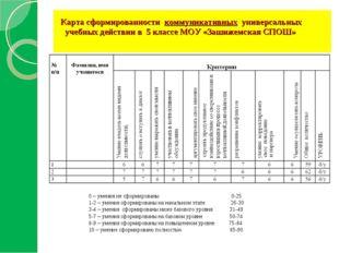Карта сформированности коммуникативных универсальных учебных действии в 5 кл