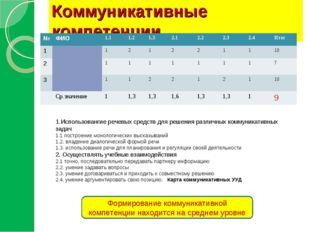 Коммуникативные компетенции 1.Использовангие речевых средств для решения разл