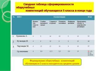 Сводная таблица сформированности общеучебных компетенций обучающихся 5 класс