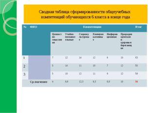 Сводная таблица сформированности общеучебных компетенций обучающихся 6 класс