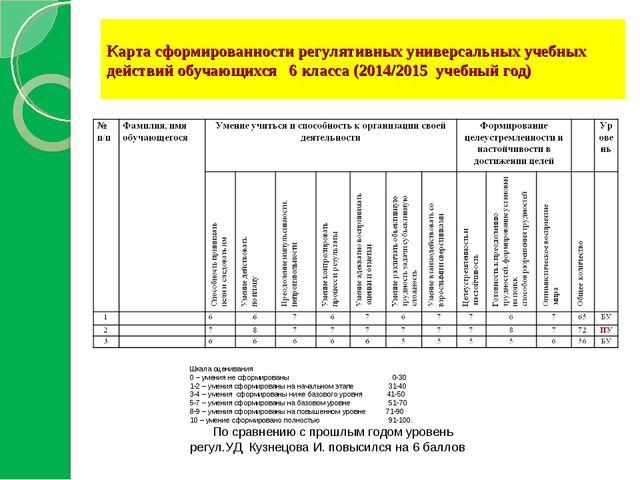 Карта сформированности регулятивных универсальных учебных действий обучающихс...