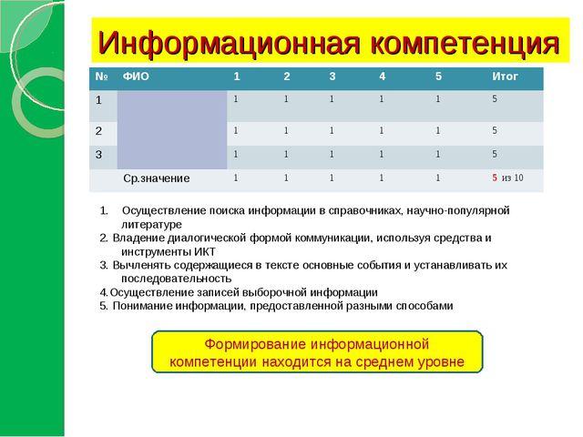 Информационная компетенция Осуществление поиска информации в справочниках, на...