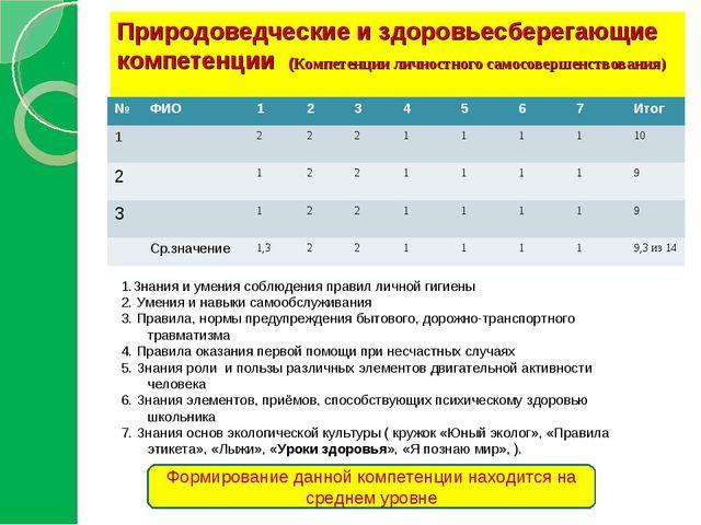 Природоведческие и здоровьесберегающие компетенции (Компетенции личностного с...