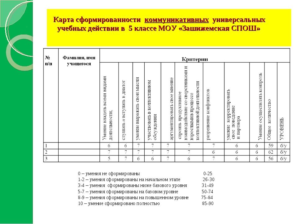Карта сформированности коммуникативных универсальных учебных действии в 5 кл...