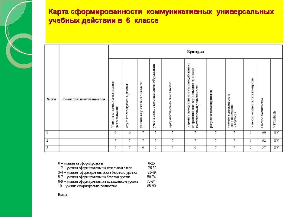 Карта сформированности коммуникативных универсальных учебных действии в 6 кл...