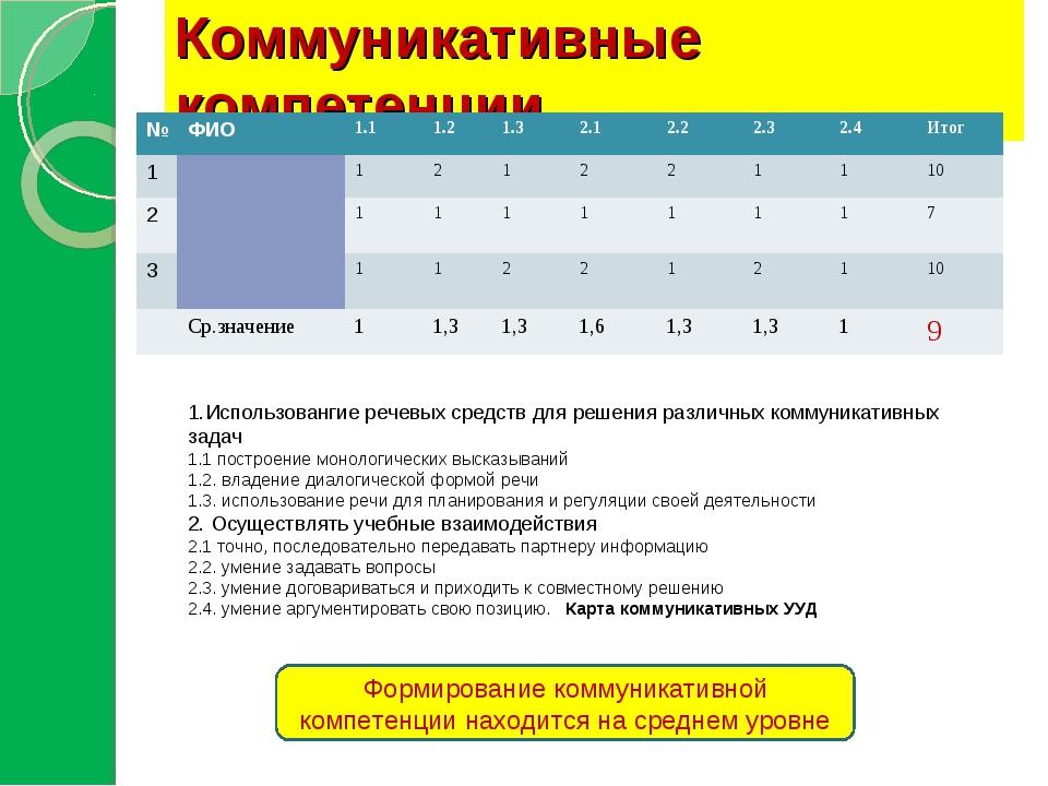 Коммуникативные компетенции 1.Использовангие речевых средств для решения разл...