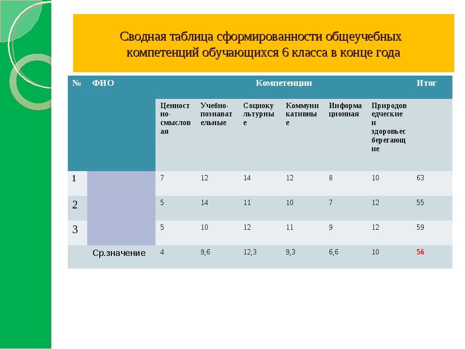 Сводная таблица сформированности общеучебных компетенций обучающихся 6 класс...