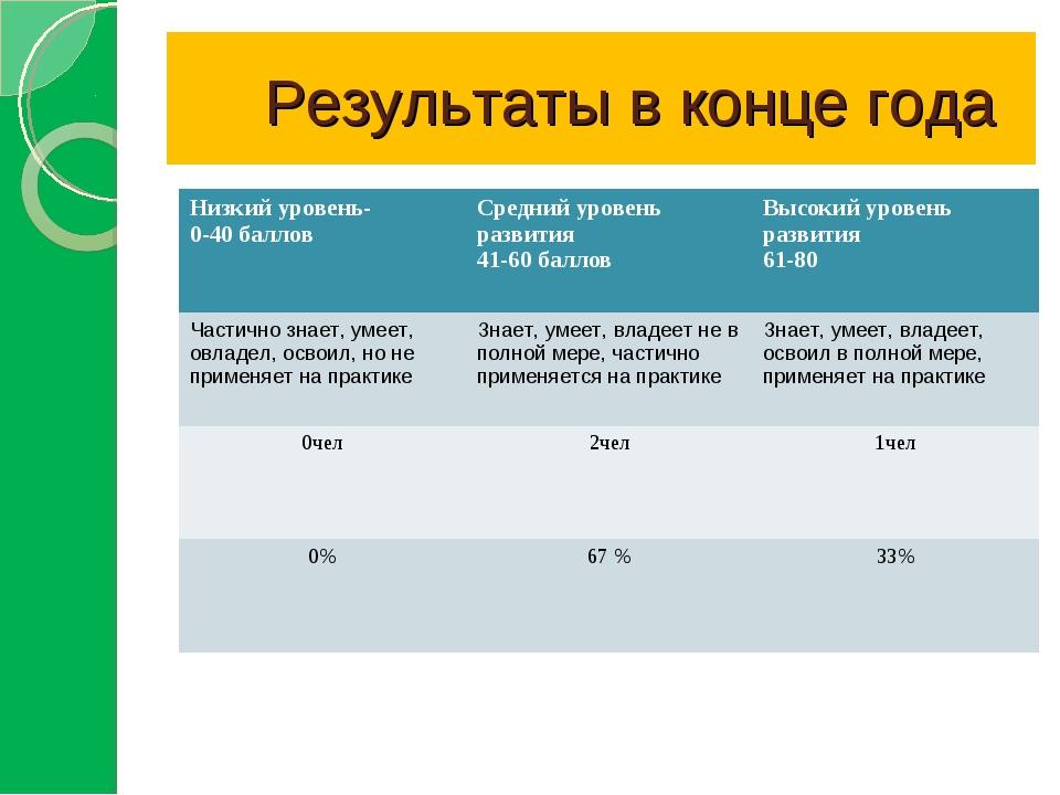 Результаты в конце года Низкий уровень- 0-40 балловСредний уровень развития...