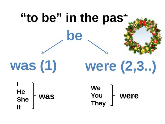 "be was (1) were (2,3..) ""to be"" in the past I He She It We You They was were"