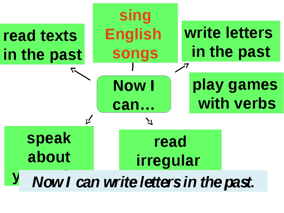 Now I can… read texts in the past sing English songs write letters in the pas...
