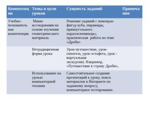 Компетенция Темы и цели уроков Сущность заданий Примечания Учебно-познавател
