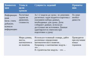 Темы и цели уроков Компетен ция Темы и цели уроков Сущность заданий Примеча