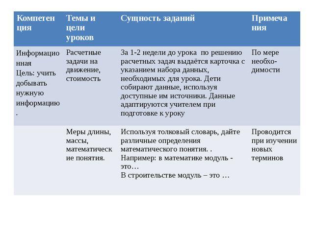 Темы и цели уроков Компетен ция Темы и цели уроков Сущность заданий Примеча...