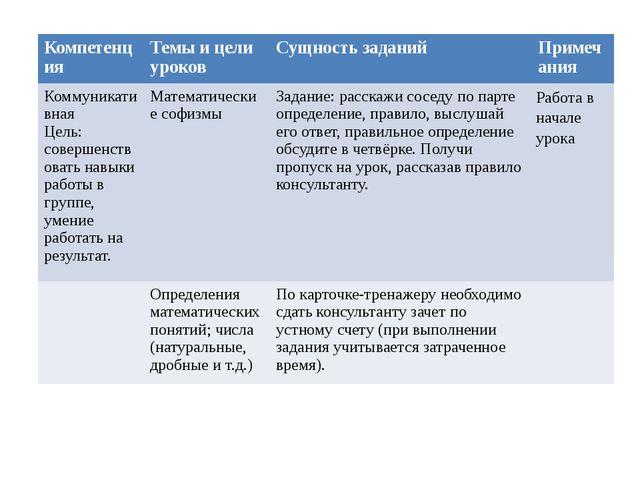 Компетенция Темы и цели уроков Сущность заданий Примечания Коммуникативная Ц...
