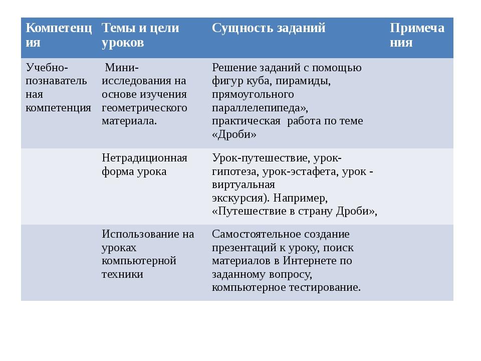Компетенция Темы и цели уроков Сущность заданий Примечания Учебно-познавател...