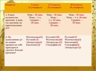 Вопросы5 класс 12 учащихся 6-7 классы 25 учащихся8-9 классы 18 учащихся 1