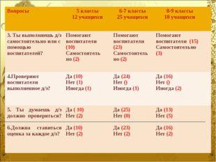 Вопросы5 классы 12 учащихся 6-7 классы 25 учащихся8-9 классы 18 учащихся