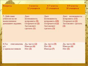 Вопросы5 классы 12 учащихся6-7 классы 25 учащихся8-9 классы 18 учащихся 7