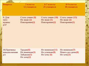 Вопросы5 классы 12 учащихся 6-7 классы 25 учащихся 8-9 классы 18 учащихся